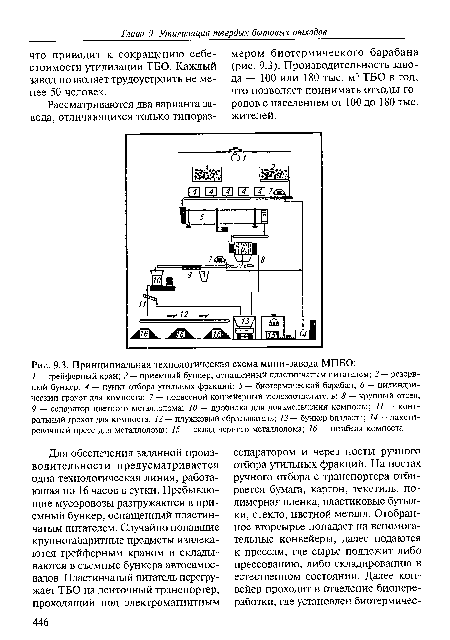 Принципиальная технологическая схема мини-завода МПБО.