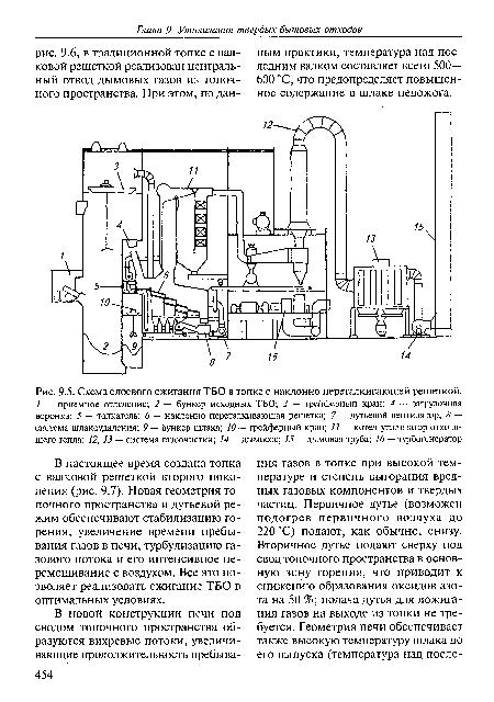 Схема слоевого сжигания ТБО в