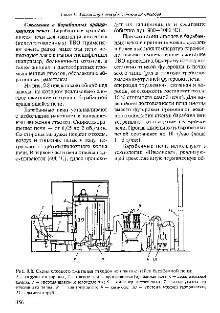 Схема слоевого сжигания отходов во вращающейся барабанной печи.