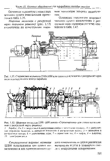 Шаровая мельница 1500x1600