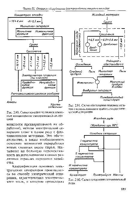 Схема доводки черновых алмазных концентратов электрической сепарацией.