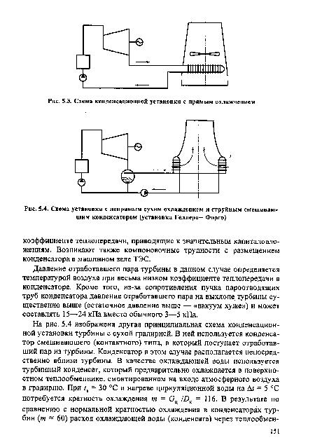 Схема конденсационной