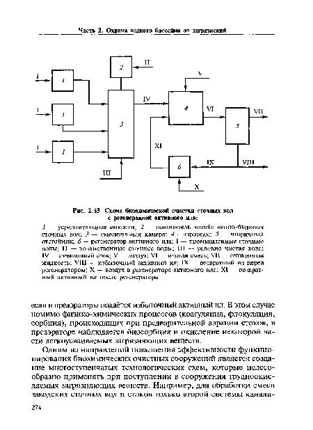 Схема биохимической