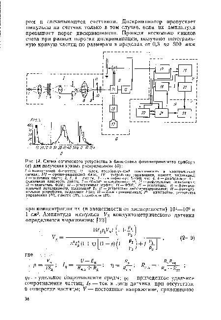 Схема оптического