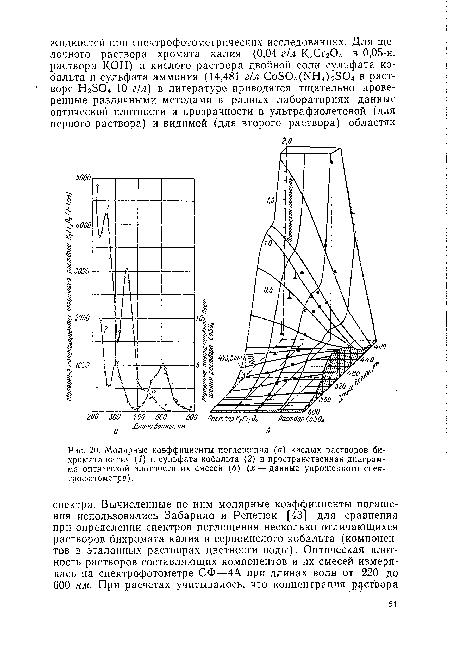 калия (/) и сульфата