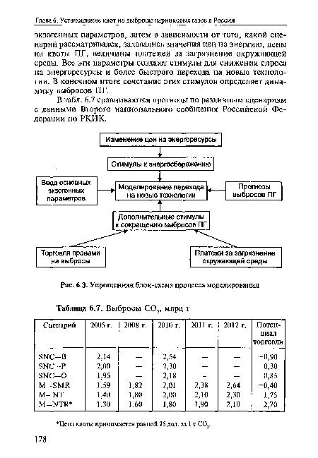 блок-схема процесса