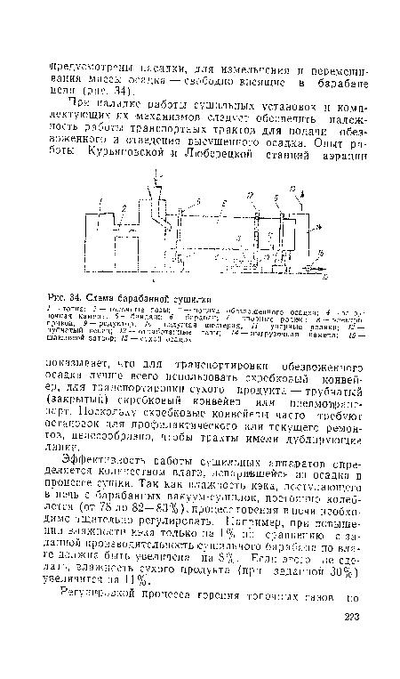 Схема барабанной сушилки.