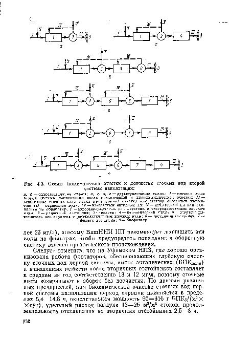 Схемы биохимической