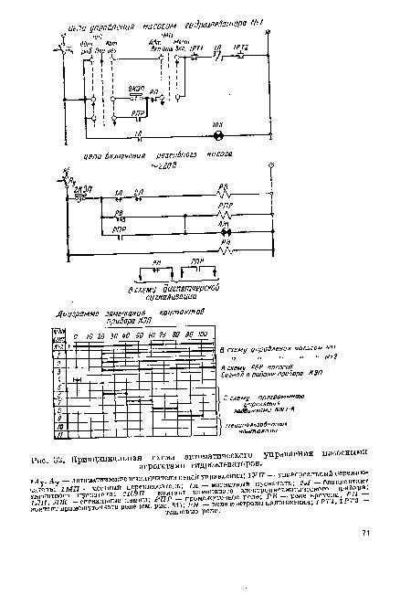 В схему управления гидроэлеваторами - см. рис.. 32.Принципиальная схема автоматического управления насосными...
