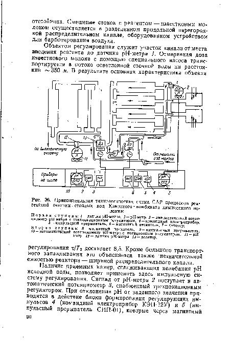 технологическая схема САР