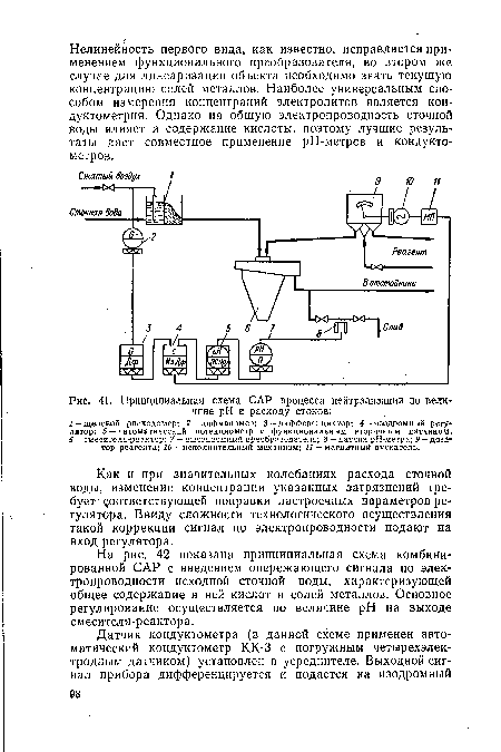 Принципиальная схема САР