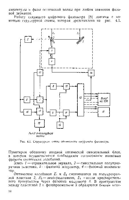 Структурная схема оптического