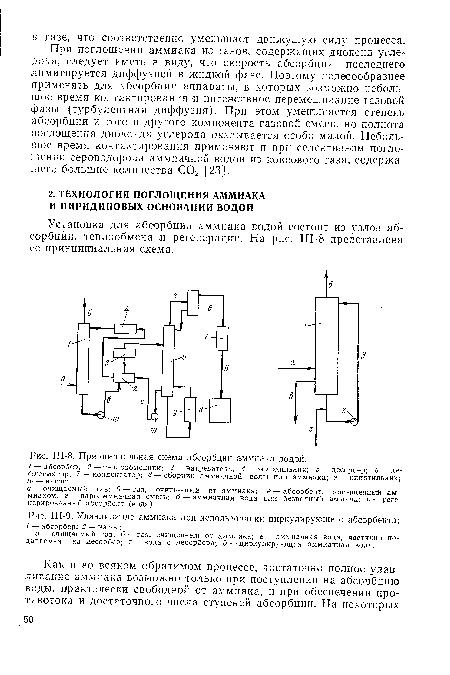 Принципиальная схема абсорбции