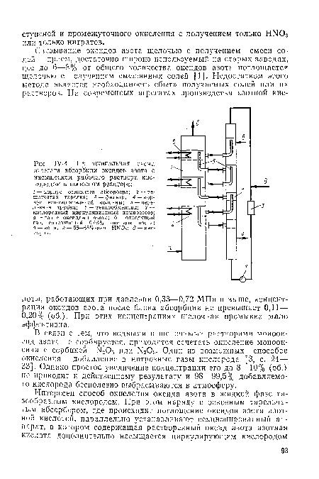абсорбции оксидов азота с