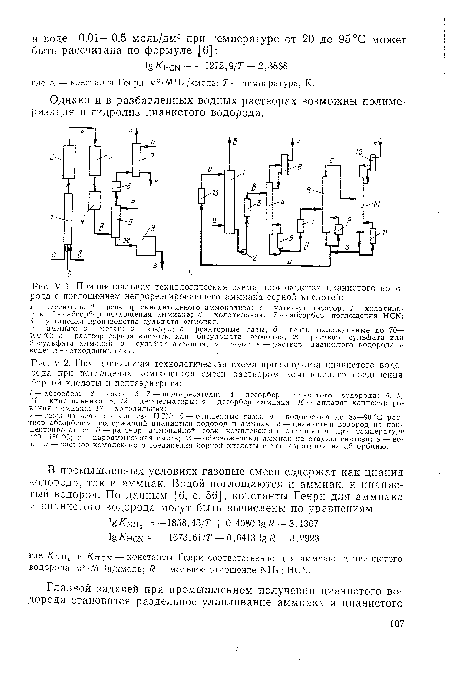 Принципиальная технологическая схема производства цианистого водорода с поглощением непрореагировавшего аммиака...