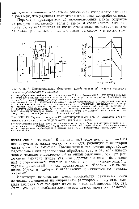 очистки коксового газа от