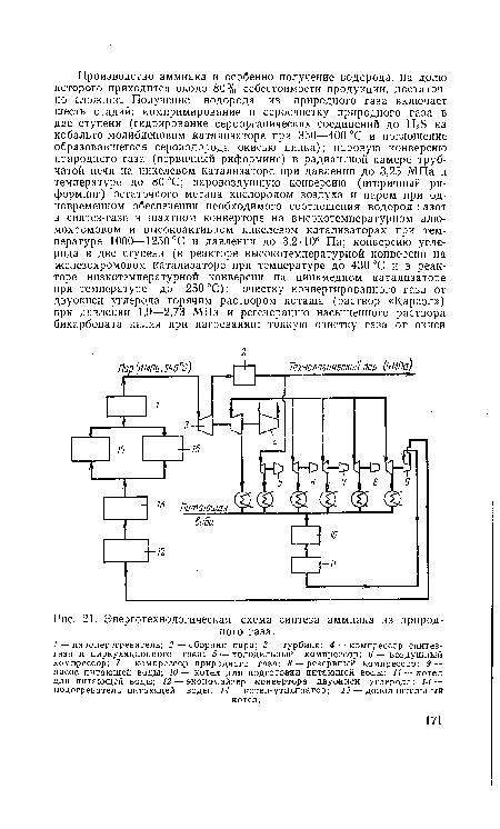 схема синтеза аммиака из