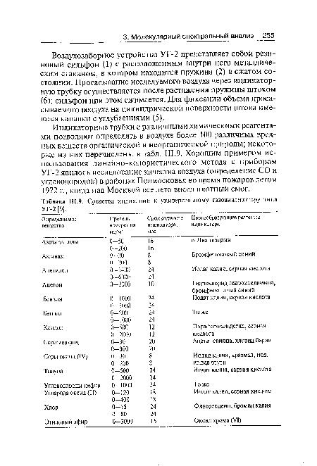 газоанализатору типа УГ-2