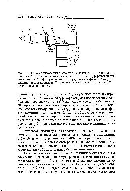 Схема флуоресцентного