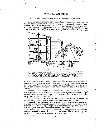 канализации, Схема