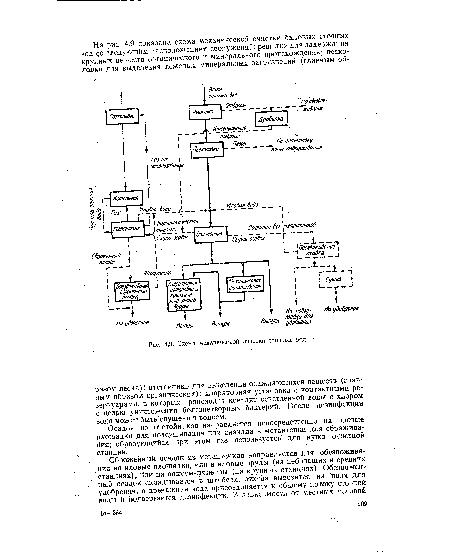 Схема механической очистки