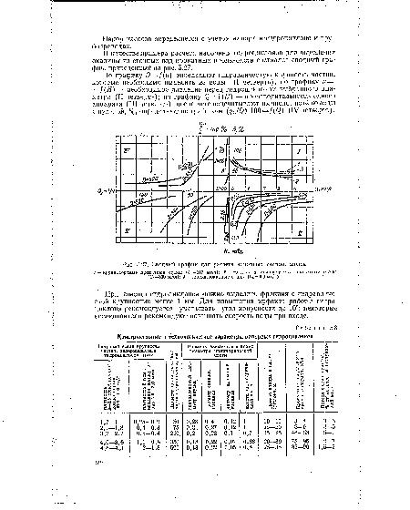 Расчёт напорного гидроциклона