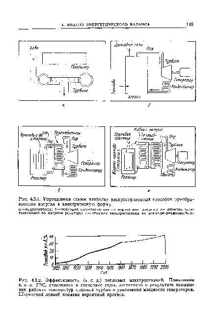 Формы энергии в схемах