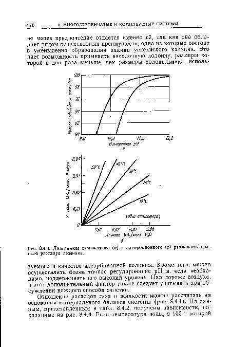 Диаграммы химического (а) и адсорбционного (б) равновесия водного раствора аммиака.