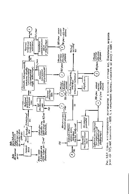 Схема коксохимического
