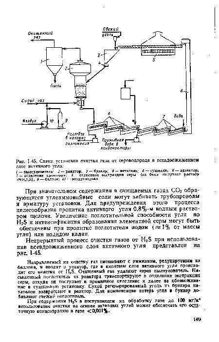 угля, Схема установки