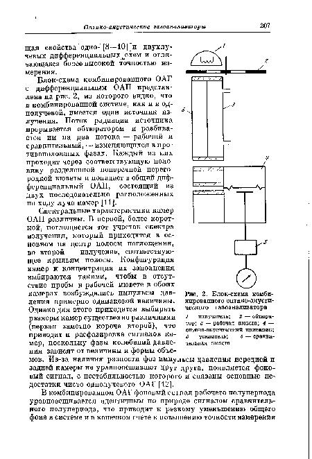 газоанализатора 1