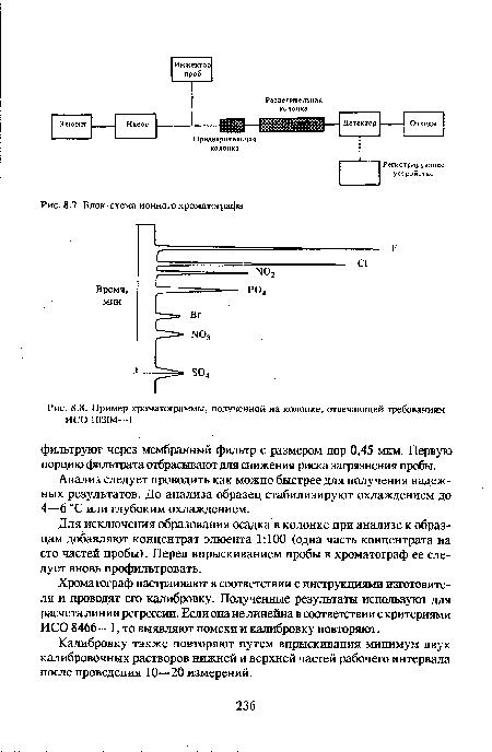 Блок-схема ионного