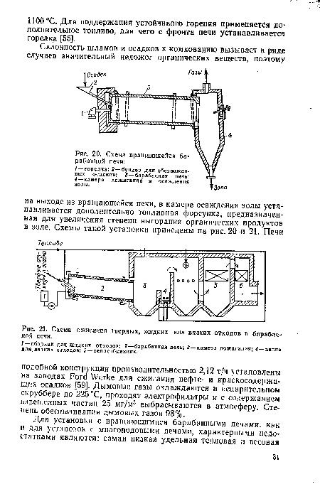 Схема сжигания твердых, жидких или вязких отходов в барабанной печи.