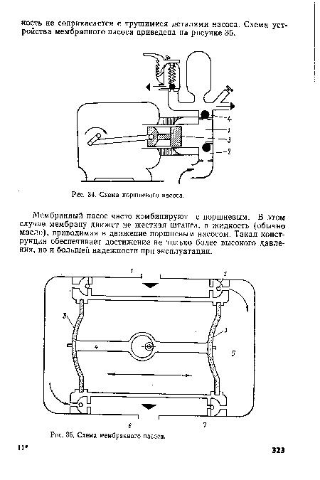 Схема мембранного насоса.