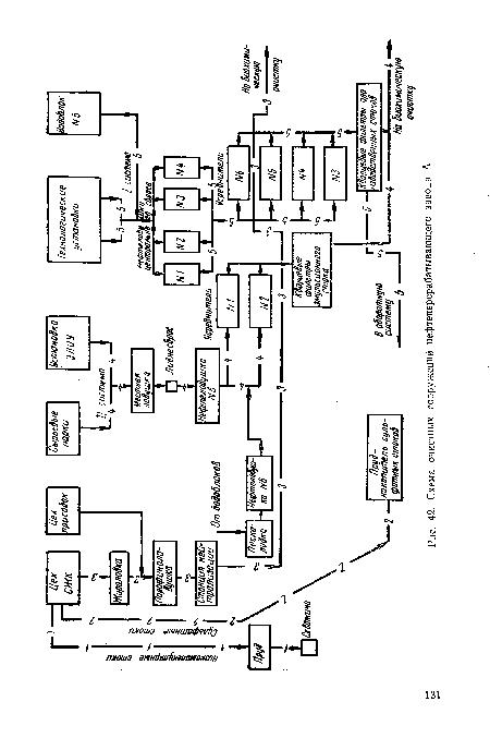 Схема очистных сооружений