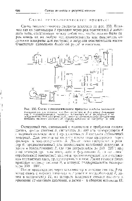 синтеза метанола, Схема