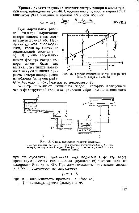 Схема промывки скорого фильтра.