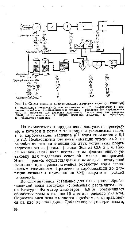 Схема станции восстановления