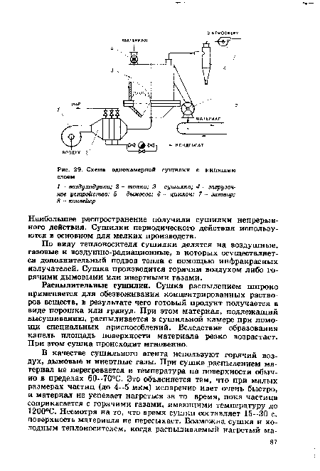 Схема однокамерной сушилки с кипящим слоем.