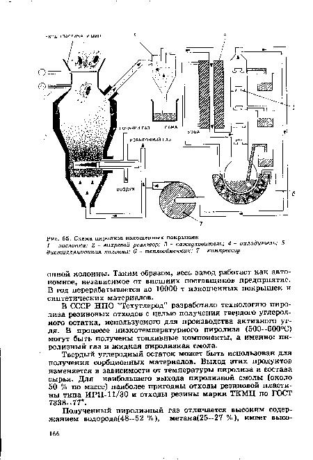 Схема пиролиза изношенных