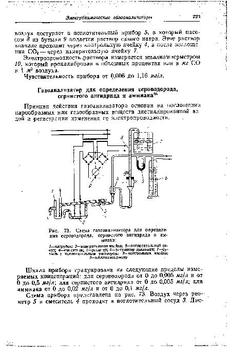 Схема газоанализатора для