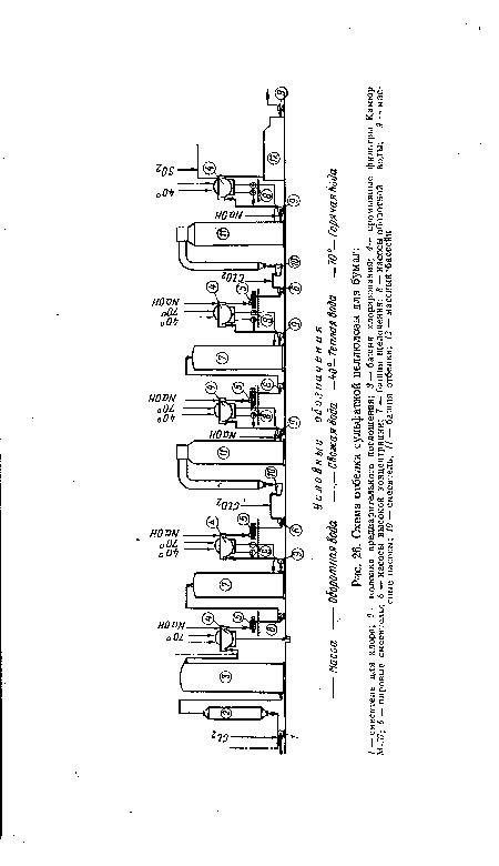 Схема отбелки сульфатной