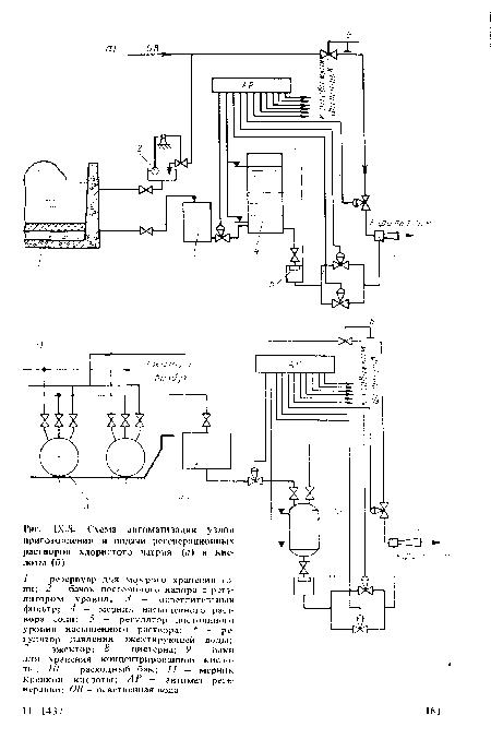 Схема автоматизации узлов