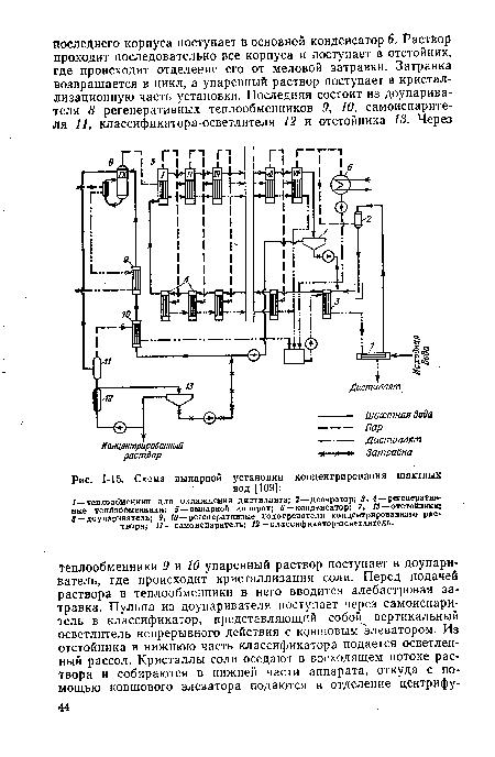 Схема выпарной установки