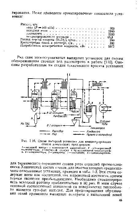 Схема выпарной установки для