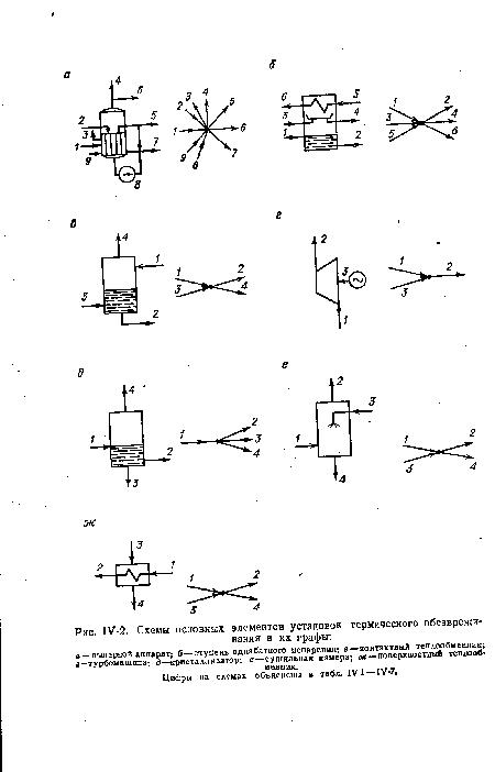 графы, Схемы основных