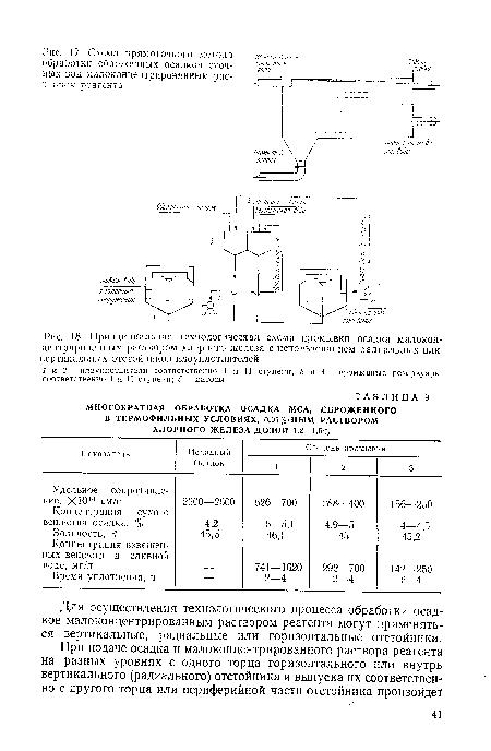 схема промывки осадка