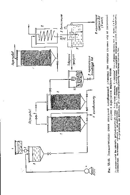 адсорбционной установки