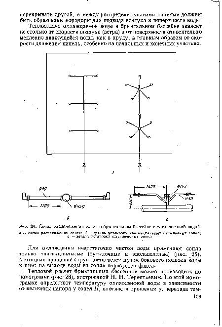 Схема расположения сопел в