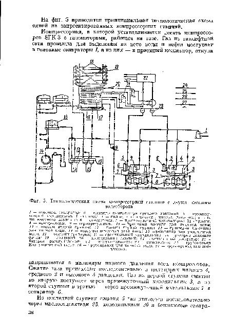 схема компрессорной